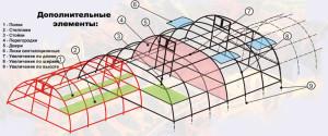 Модульные теплицы